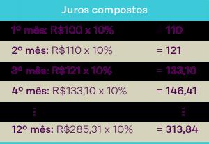 tabela juros compostos