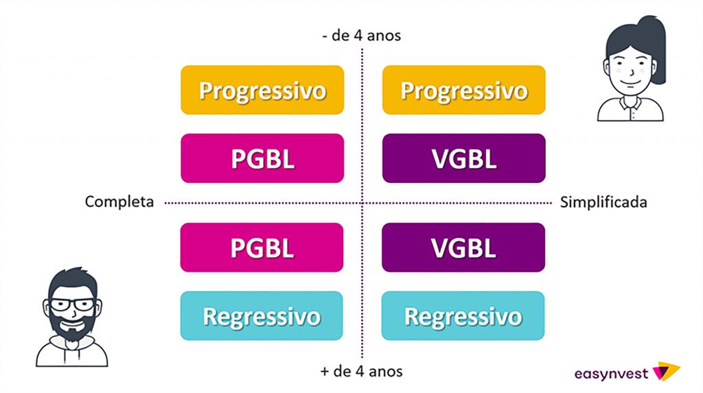 Matriz de escolha mostrando as opções de previdência